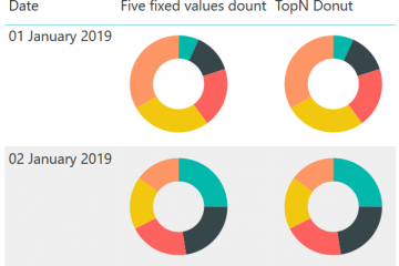 Image of donut charts in tables in Power BI