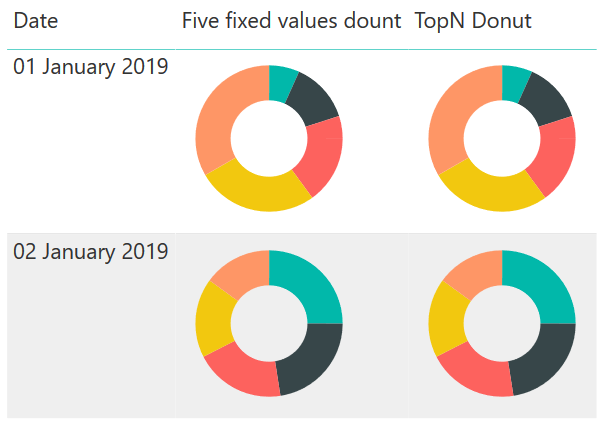How to get Donut Charts inside tables in Power BI using SVG